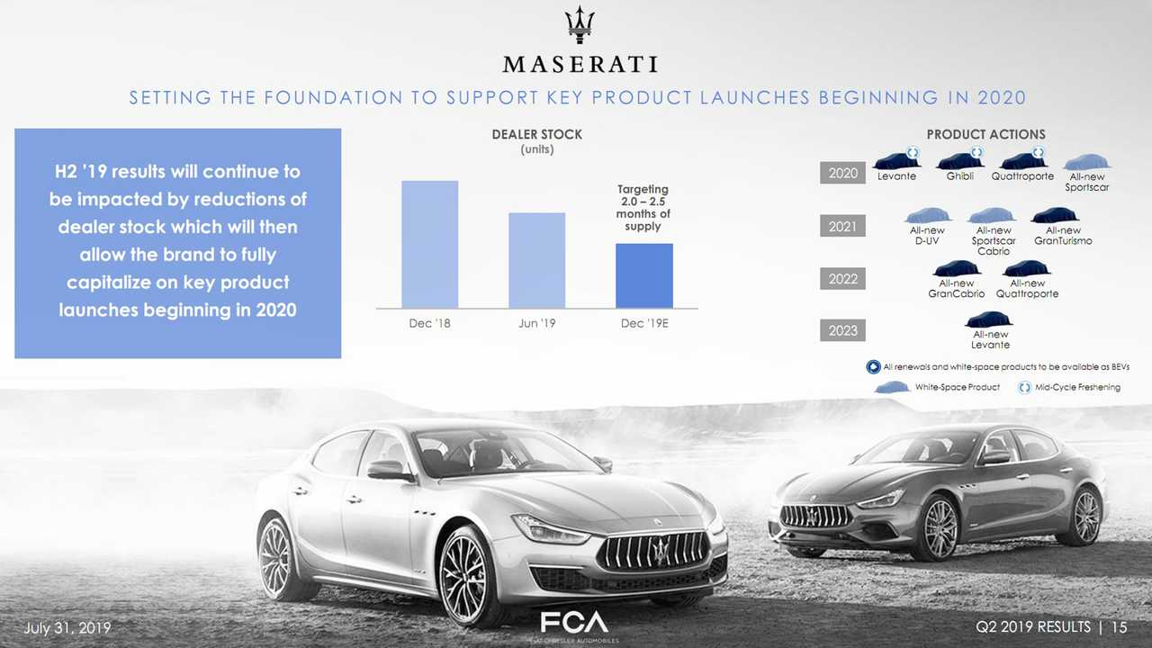 Maserati SUV 5 Chỗ Grecale hoàn toàn mới 2022 Đối Thủ Porsche Macan