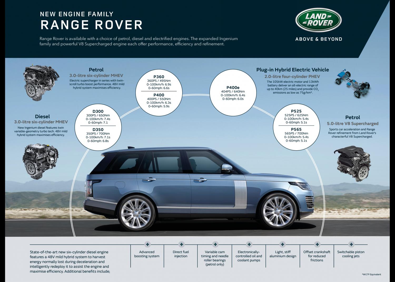 Range Rover 2021 có các loại động cơ